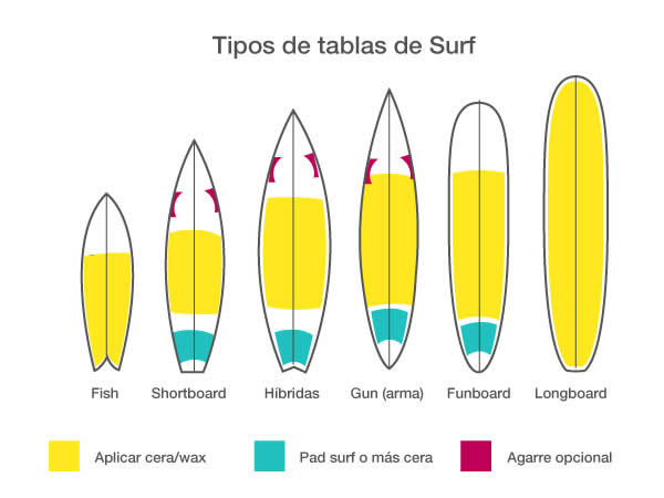 tipos-tablas-surf-3