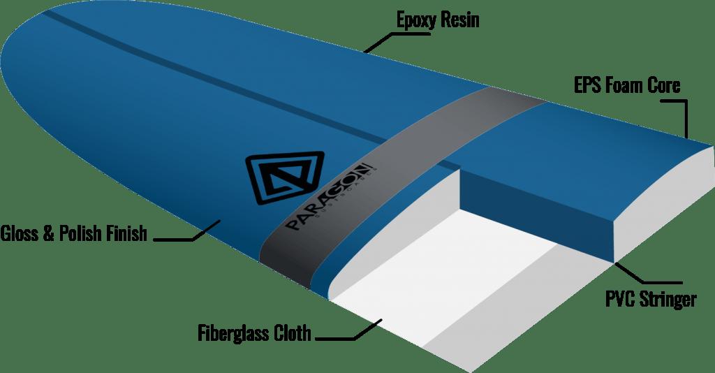 tablas de surf : Epoxy o poliéster