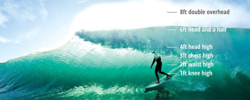 medir de forma correcta las olas
